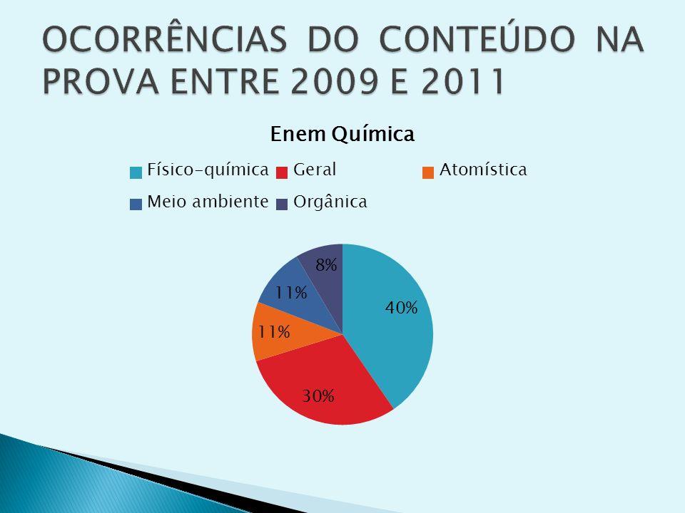 OCORRÊNCIAS DO CONTEÚDO NA PROVA ENTRE 2009 E 2011