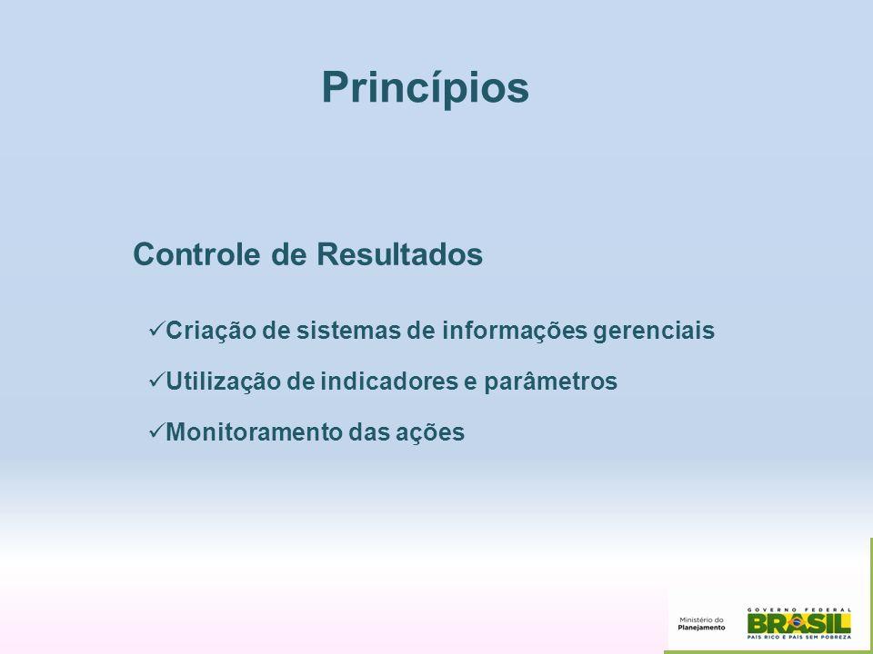 Princípios Controle de Resultados