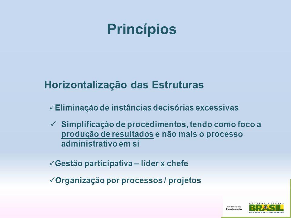 Princípios Horizontalização das Estruturas