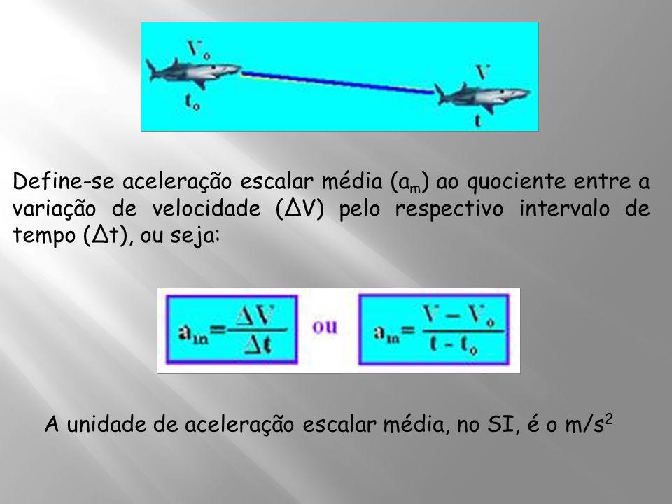 Define-se aceleração escalar média (am) ao quociente entre a variação de velocidade (ΔV) pelo respectivo intervalo de tempo (Δt), ou seja: