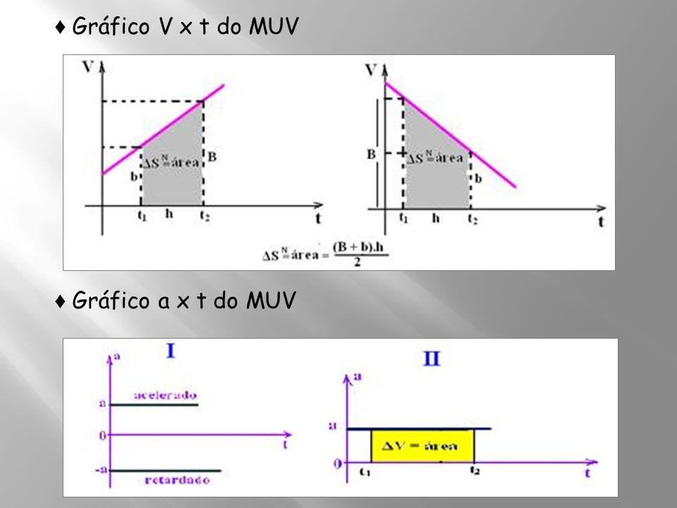 ♦ Gráfico V x t do MUV ♦ Gráfico a x t do MUV