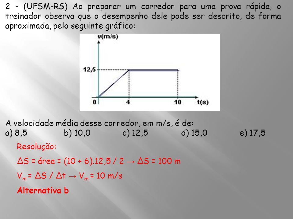 2 - (UFSM-RS) Ao preparar um corredor para uma prova rápida, o treinador observa que o desempenho dele pode ser descrito, de forma aproximada, pelo seguinte gráfico: