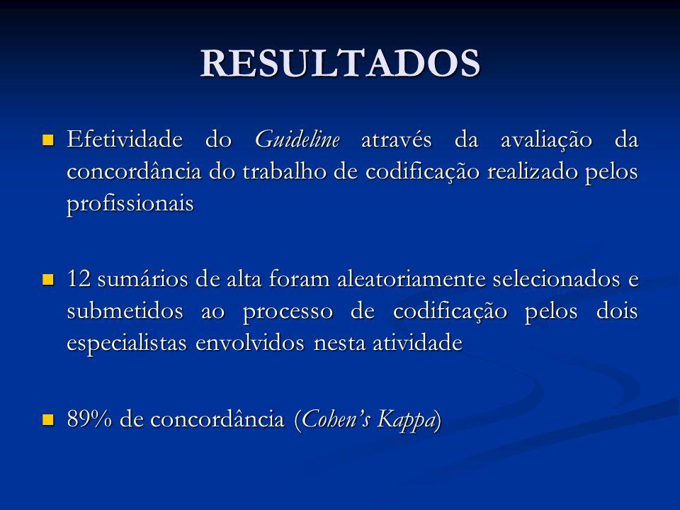 RESULTADOS Efetividade do Guideline através da avaliação da concordância do trabalho de codificação realizado pelos profissionais.