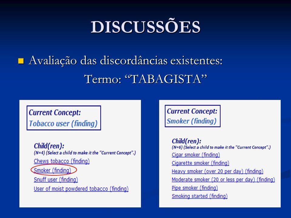 DISCUSSÕES Avaliação das discordâncias existentes: Termo: TABAGISTA