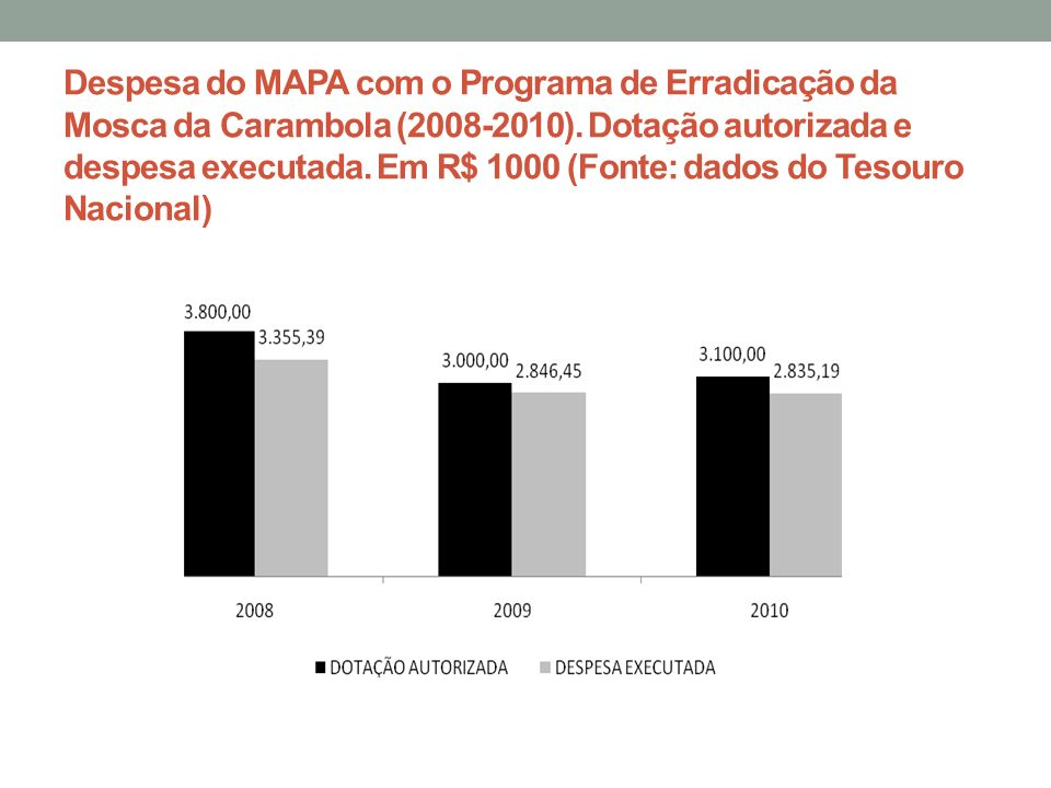 Despesa do MAPA com o Programa de Erradicação da Mosca da Carambola (2008-2010).
