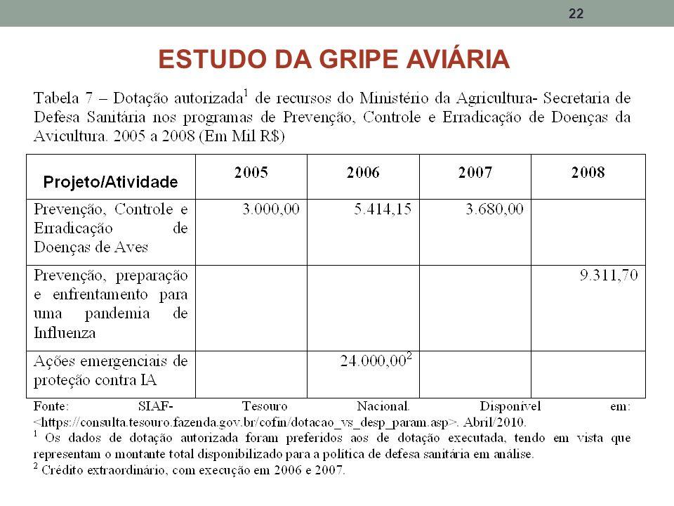 ESTUDO DA GRIPE AVIÁRIA