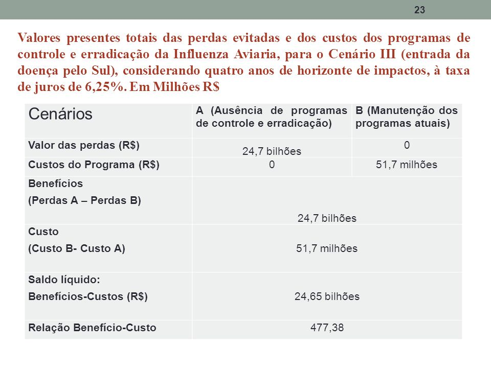 Valores presentes totais das perdas evitadas e dos custos dos programas de controle e erradicação da Influenza Aviaria, para o Cenário III (entrada da doença pelo Sul), considerando quatro anos de horizonte de impactos, à taxa de juros de 6,25%. Em Milhões R$