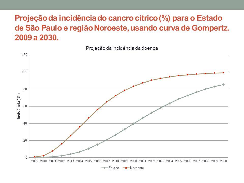 Projeção da incidência do cancro cítrico (%) para o Estado de São Paulo e região Noroeste, usando curva de Gompertz.