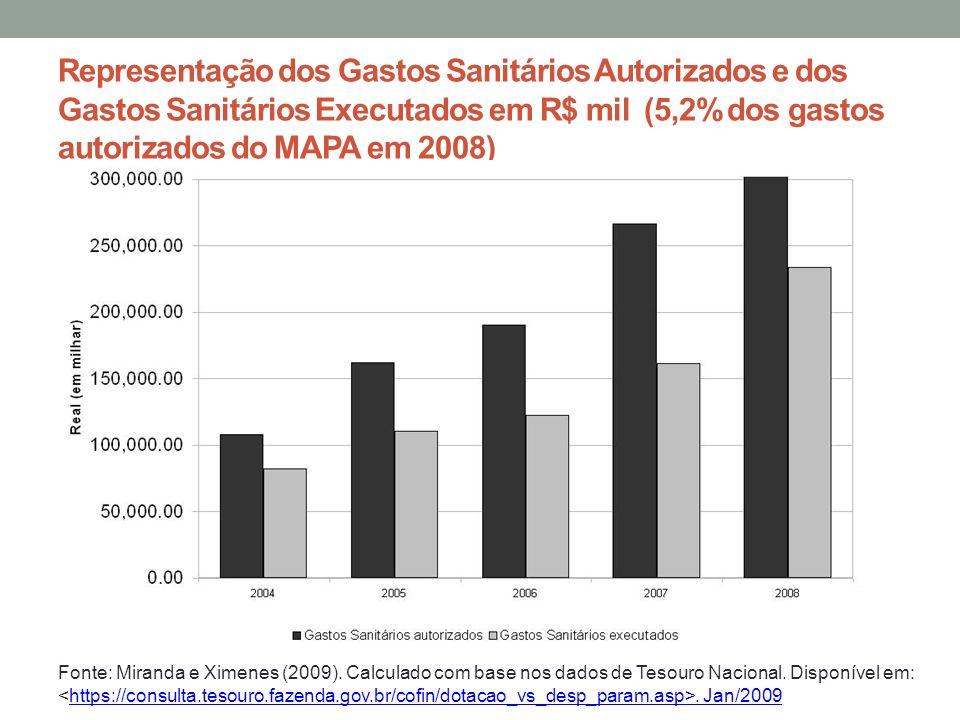Representação dos Gastos Sanitários Autorizados e dos Gastos Sanitários Executados em R$ mil (5,2% dos gastos autorizados do MAPA em 2008)