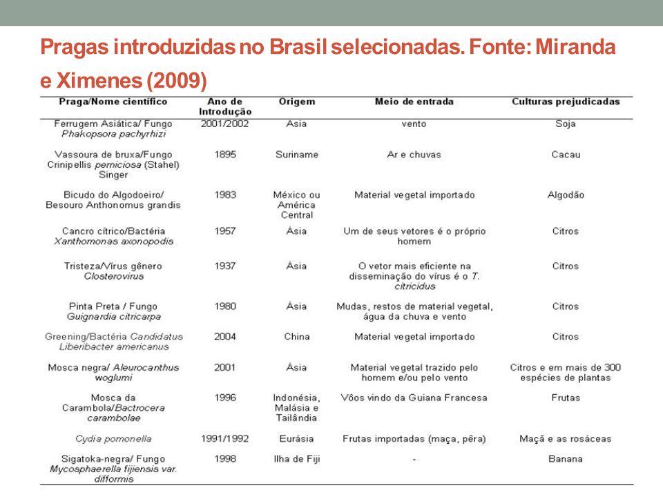 Pragas introduzidas no Brasil selecionadas