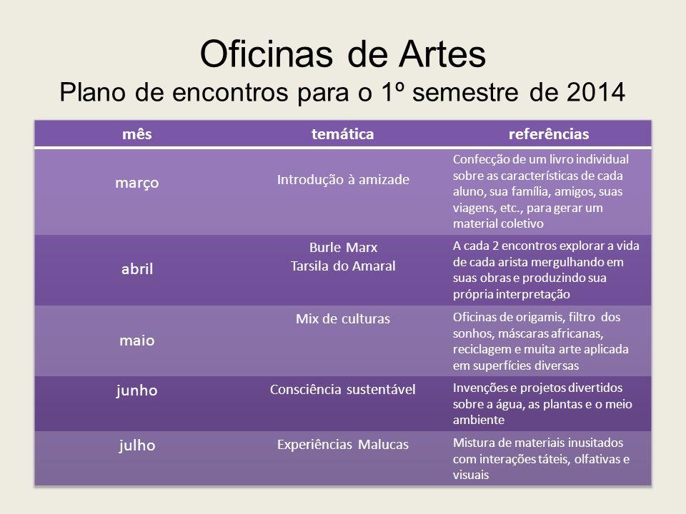 Oficinas de Artes Plano de encontros para o 1º semestre de 2014