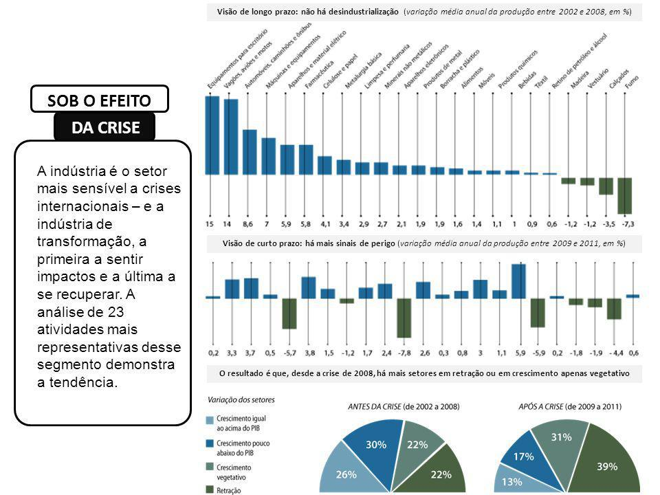 Visão de longo prazo: não há desindustrialização (variação média anual da produção entre 2002 e 2008, em %)