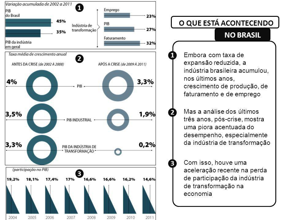 O QUE ESTÁ ACONTECENDO NO BRASIL 1 1 2 2 3 3