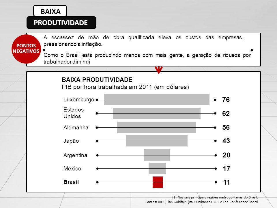 BAIXA PRODUTIVIDADE 76 62 56 43 20 17 11 BAIXA PRODUTIVIDADE