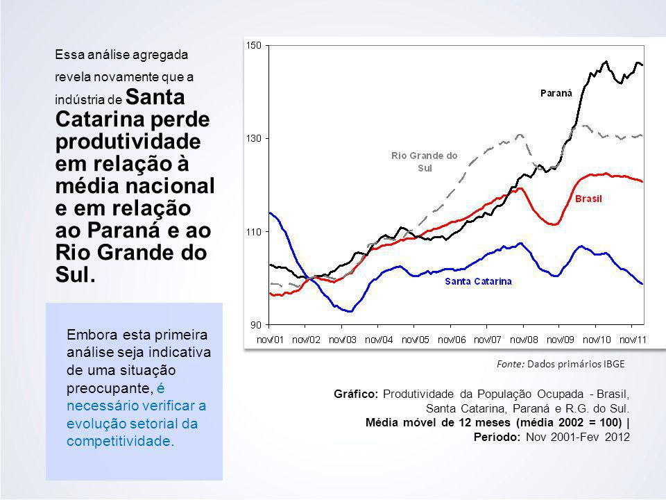 Essa análise agregada revela novamente que a indústria de Santa Catarina perde produtividade em relação à média nacional e em relação ao Paraná e ao Rio Grande do Sul.