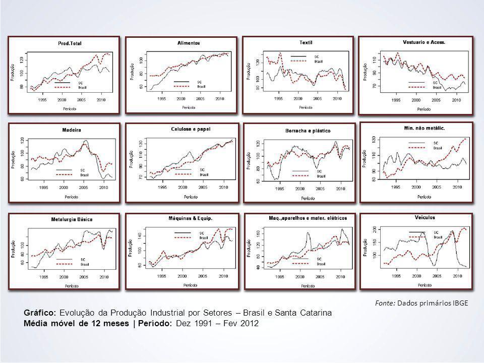 Média móvel de 12 meses | Período: Dez 1991 – Fev 2012