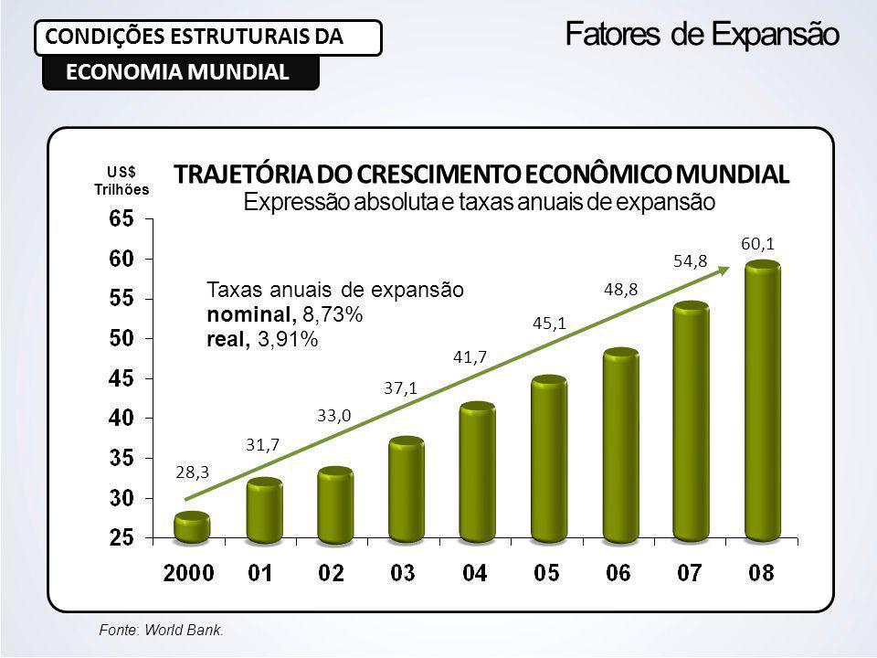 TRAJETÓRIA DO CRESCIMENTO ECONÔMICO MUNDIAL