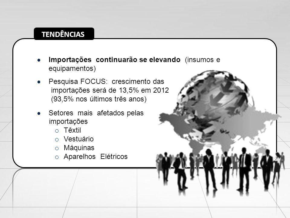 TENDÊNCIAS Importações continuarão se elevando (insumos e equipamentos) Pesquisa FOCUS: crescimento das.