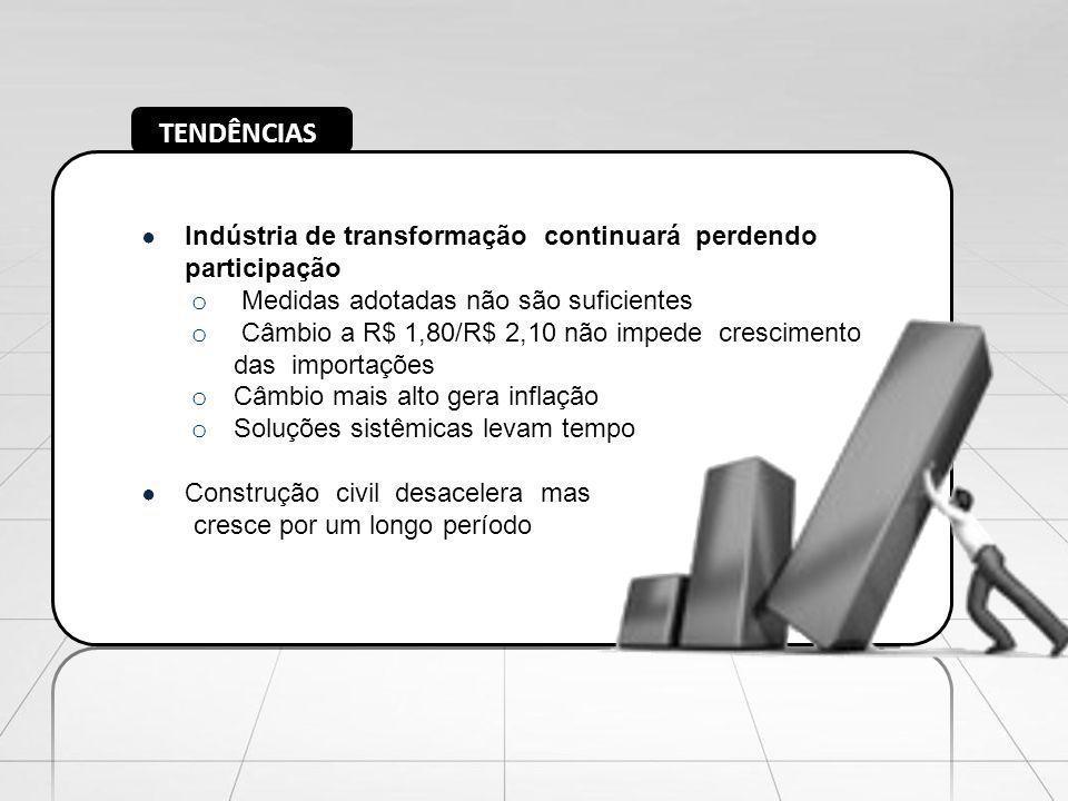 TENDÊNCIAS Indústria de transformação continuará perdendo participação