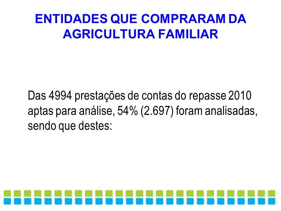 ENTIDADES QUE COMPRARAM DA AGRICULTURA FAMILIAR