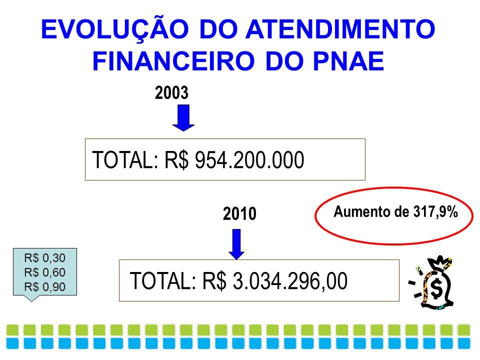 EVOLUÇÃO DO ATENDIMENTO FINANCEIRO DO PNAE