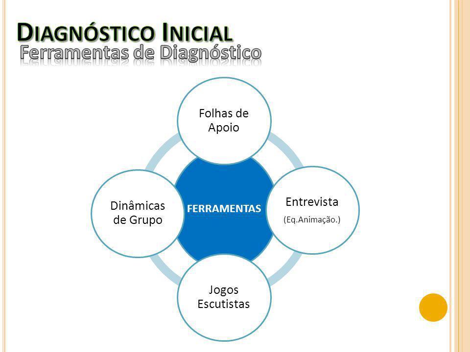 Diagnóstico Inicial Ferramentas de Diagnóstico