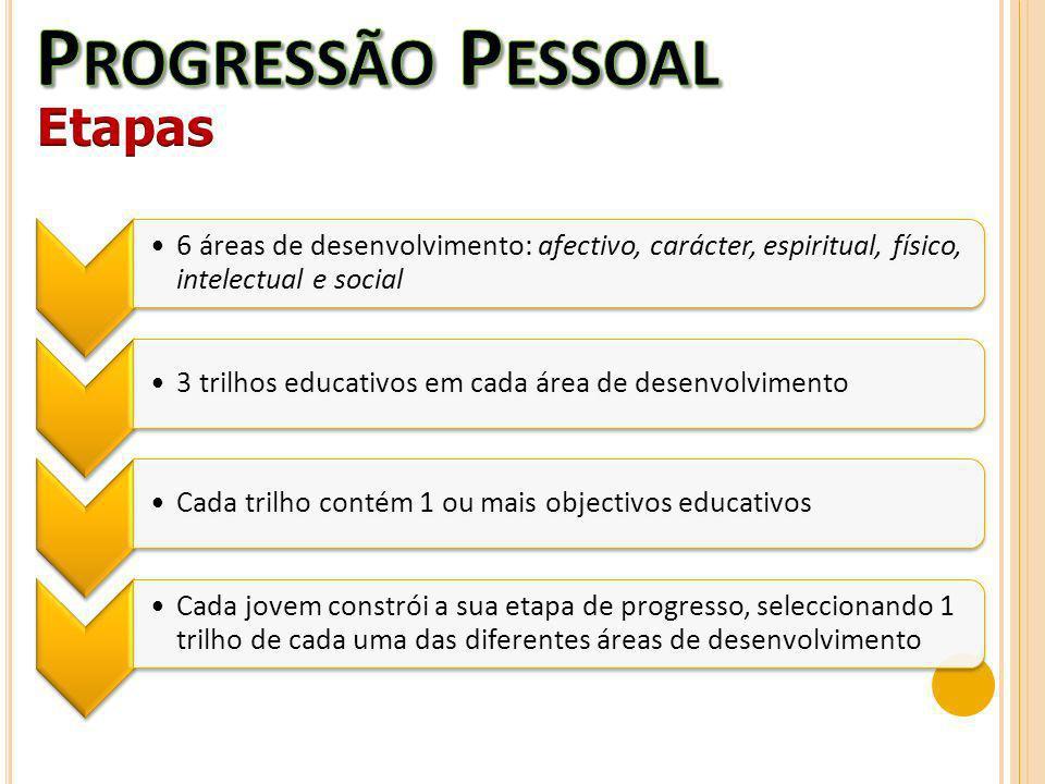 Progressão Pessoal Etapas