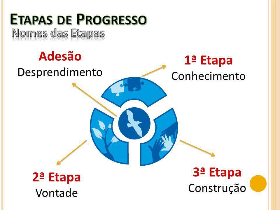 Etapas de Progresso Adesão 1ª Etapa 3ª Etapa 2ª Etapa Nomes das Etapas