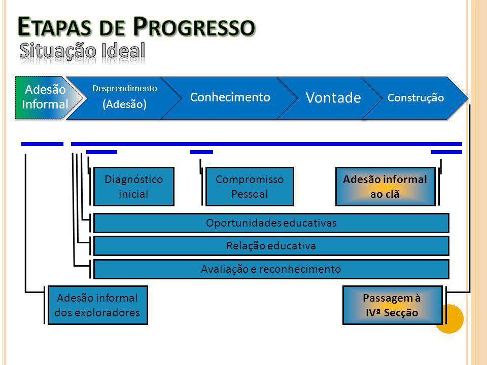 Etapas de Progresso Situação Ideal Vontade Adesão Informal