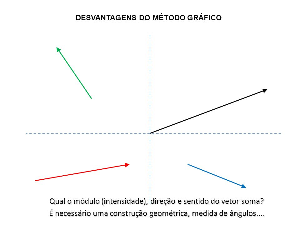 DESVANTAGENS DO MÉTODO GRÁFICO