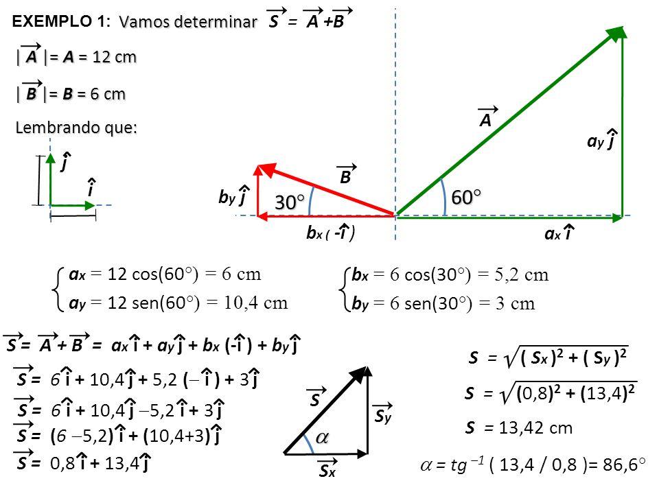  60° 30°  S = A +B A ay j j B i by j bx ( -i ) ax i