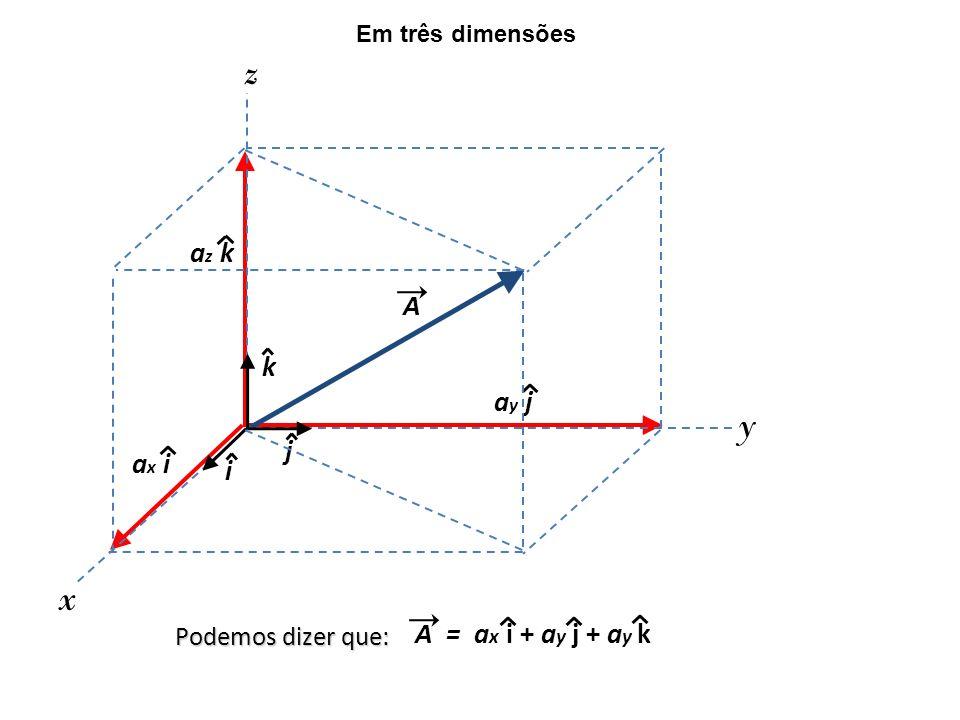 z y x az k A k ay j j ax i i A = ax i + ay j + ay k Podemos dizer que:
