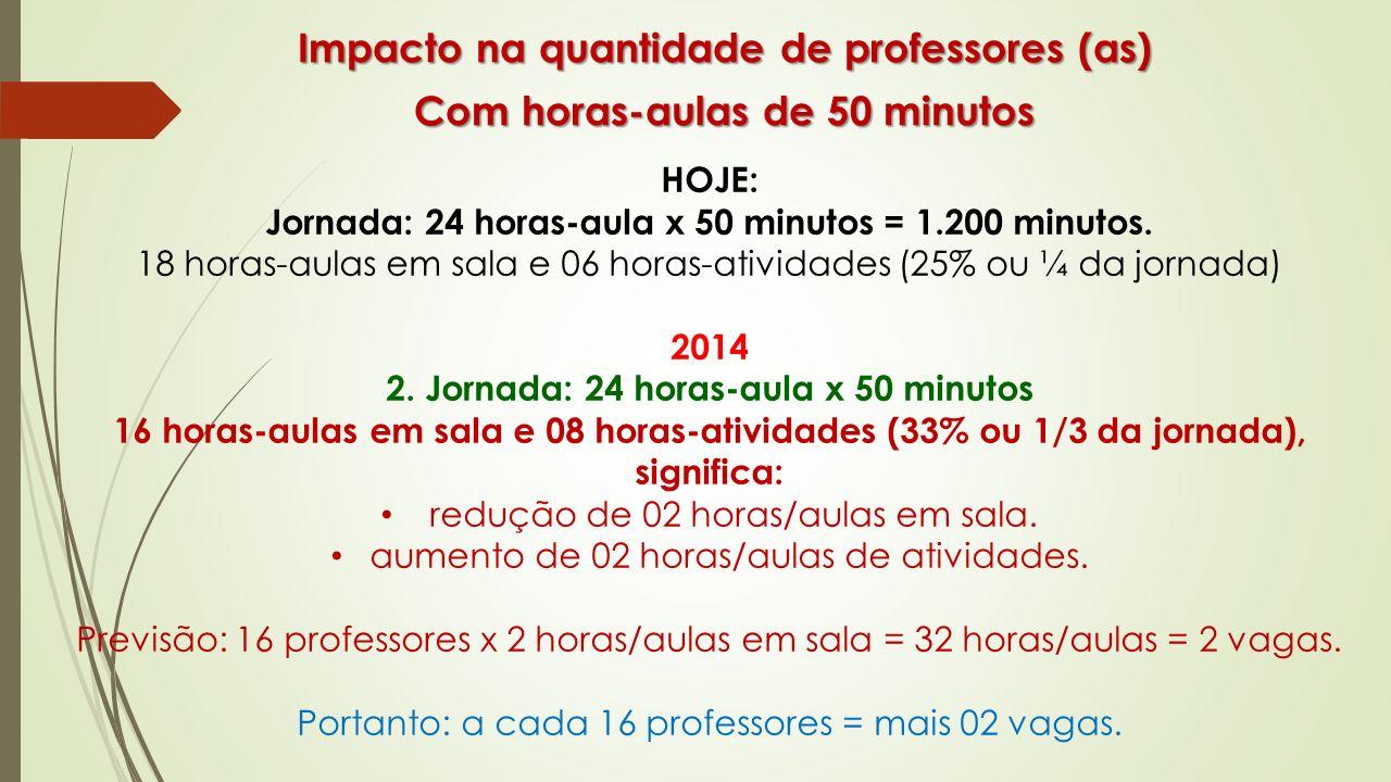 Impacto na quantidade de professores (as) Com horas-aulas de 50 minutos