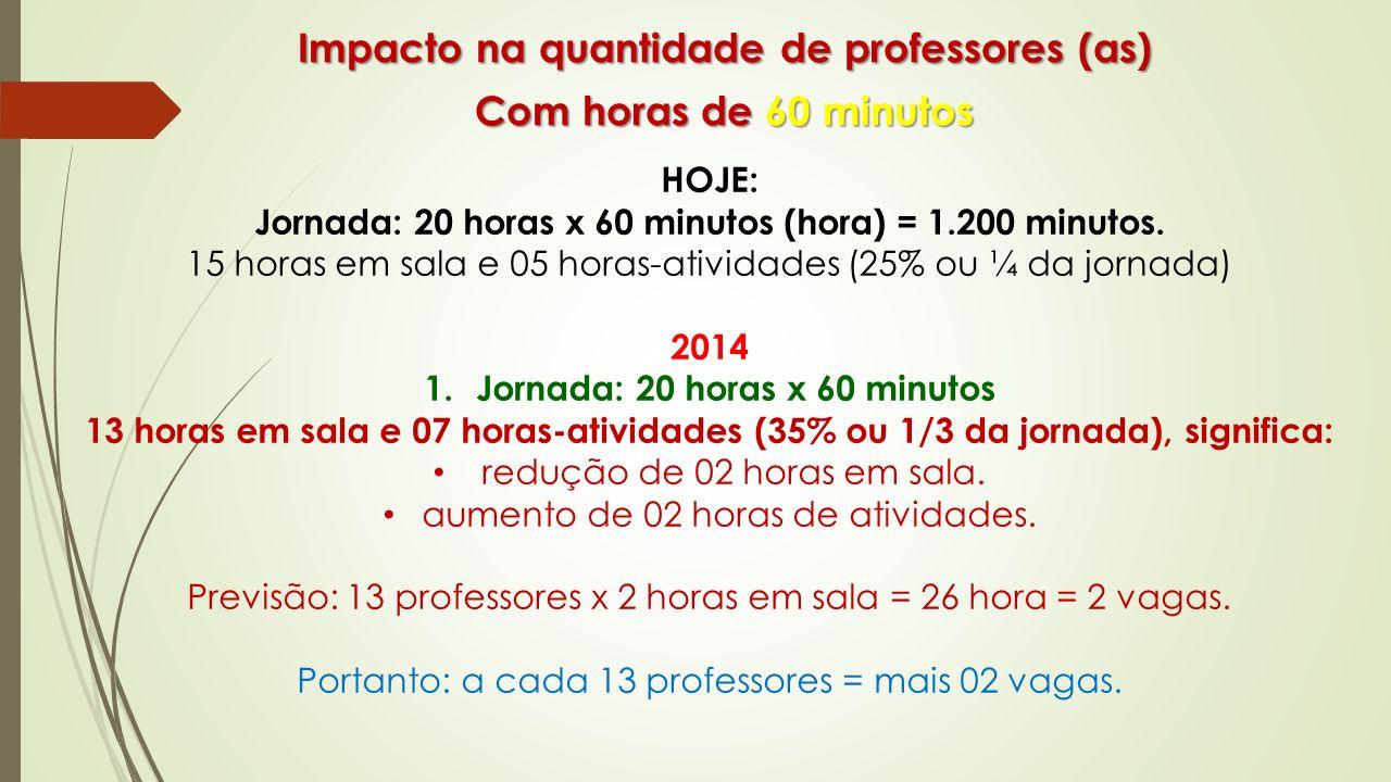Impacto na quantidade de professores (as) Com horas de 60 minutos