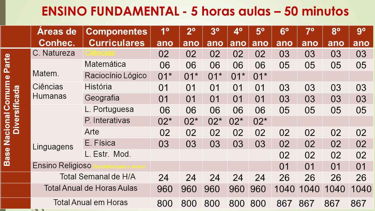 ENSINO FUNDAMENTAL - 5 horas aulas – 50 minutos