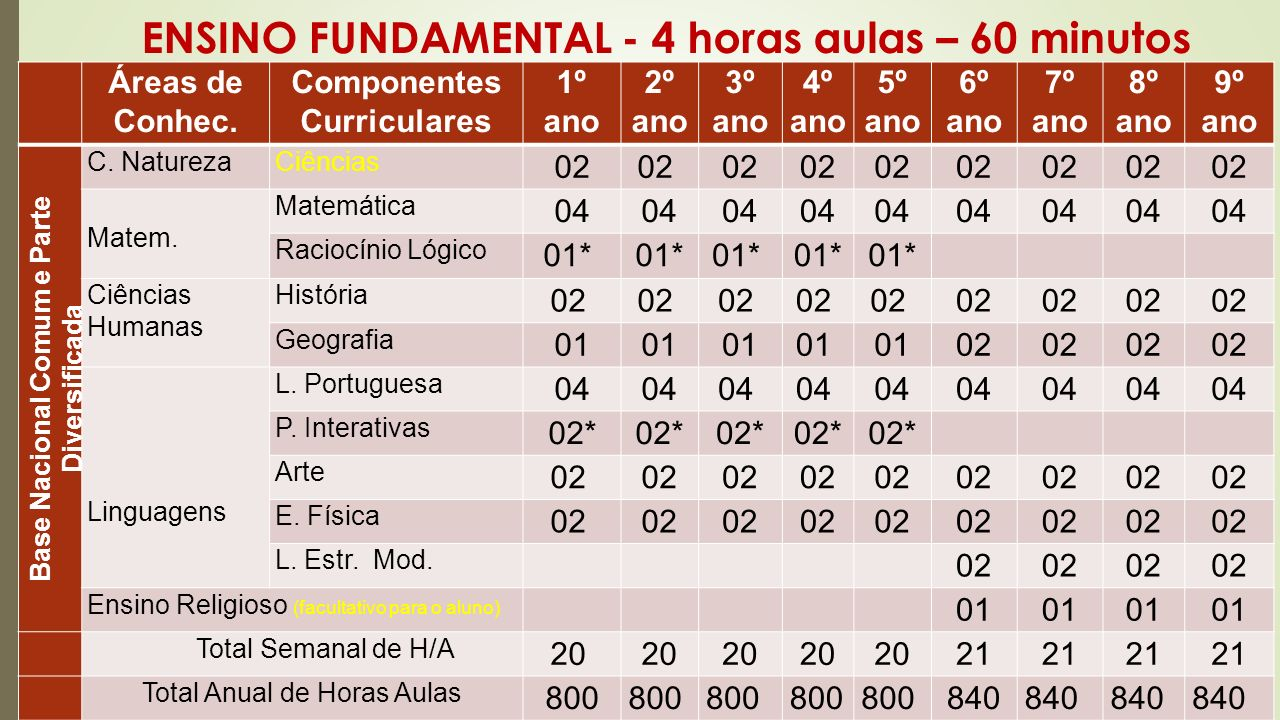 ENSINO FUNDAMENTAL - 4 horas aulas – 60 minutos