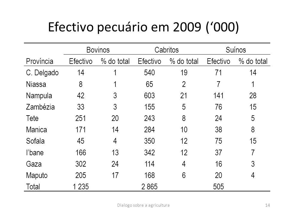 Efectivo pecuário em 2009 ('000)