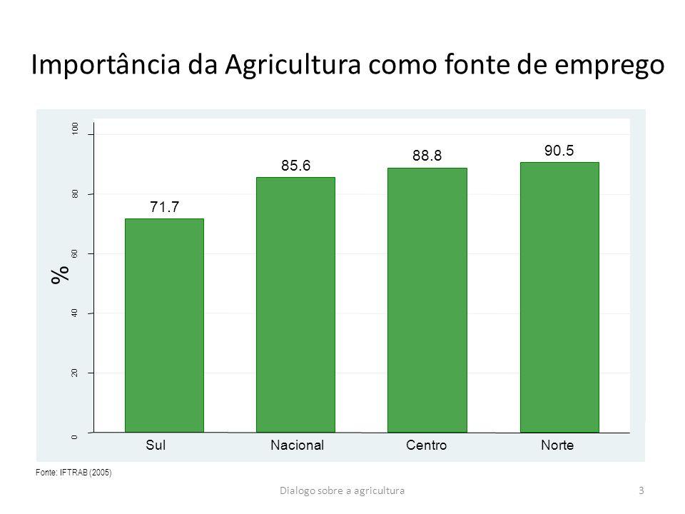Importância da Agricultura como fonte de emprego