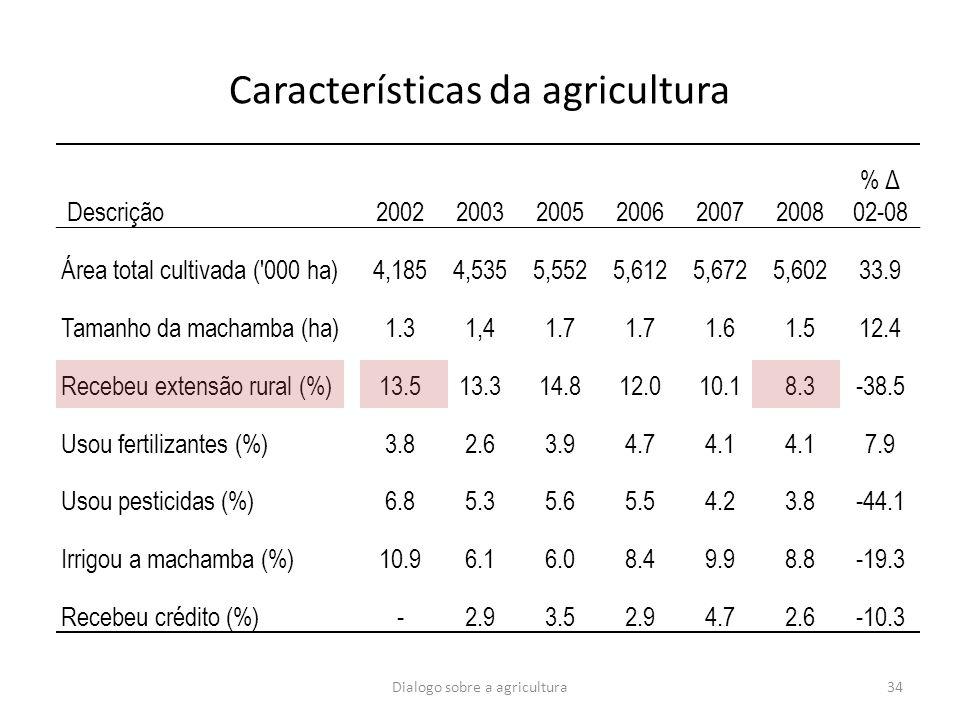 Características da agricultura