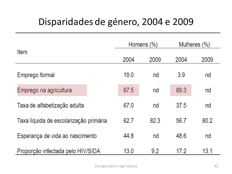 Disparidades de género, 2004 e 2009