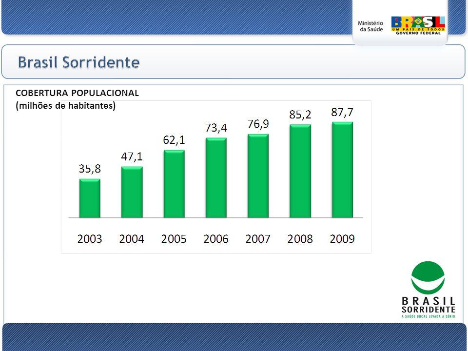 Brasil Sorridente COBERTURA POPULACIONAL (milhões de habitantes)