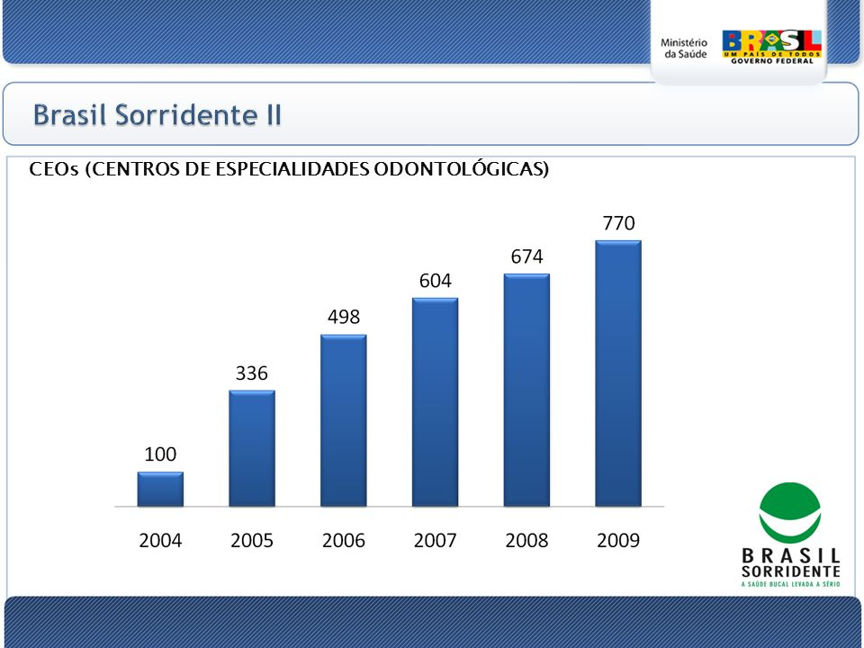 Brasil Sorridente II CEOs (CENTROS DE ESPECIALIDADES ODONTOLÓGICAS)