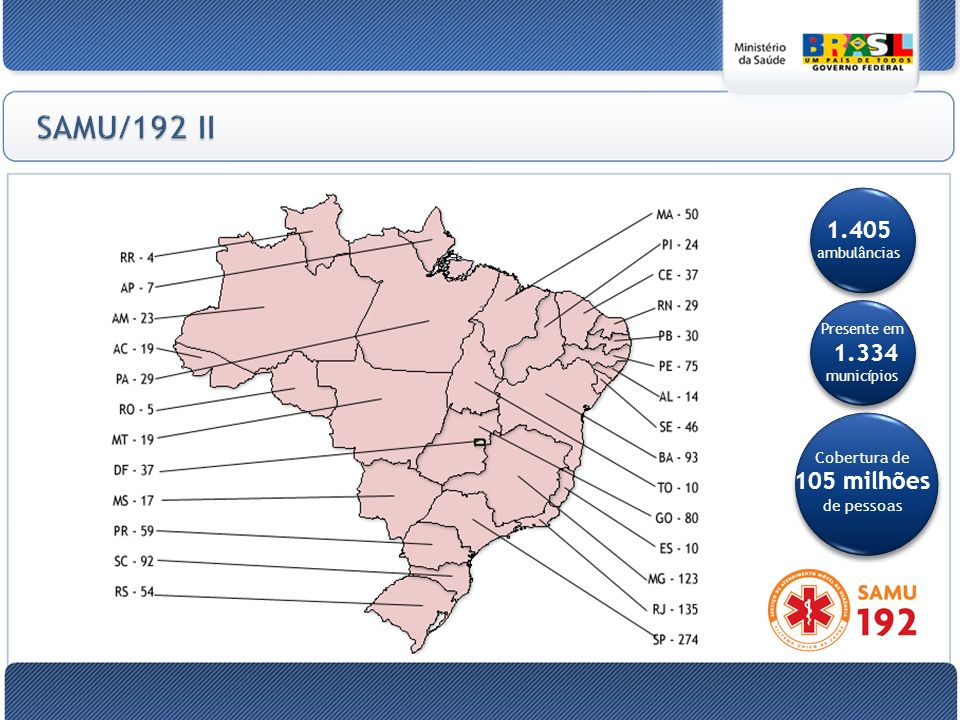 SAMU/192 II 1.405 ambulâncias Cobertura de 105 milhões de pessoas