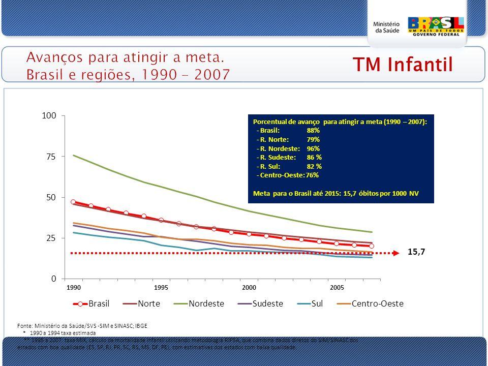 Avanços para atingir a meta. Brasil e regiões, 1990 - 2007