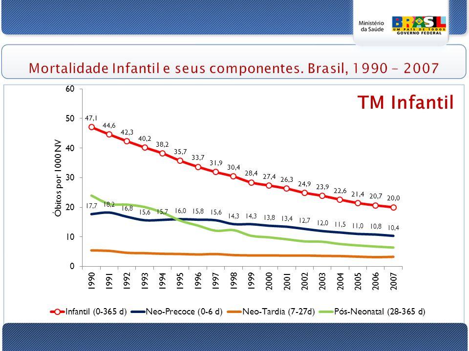 Mortalidade Infantil e seus componentes. Brasil, 1990 - 2007