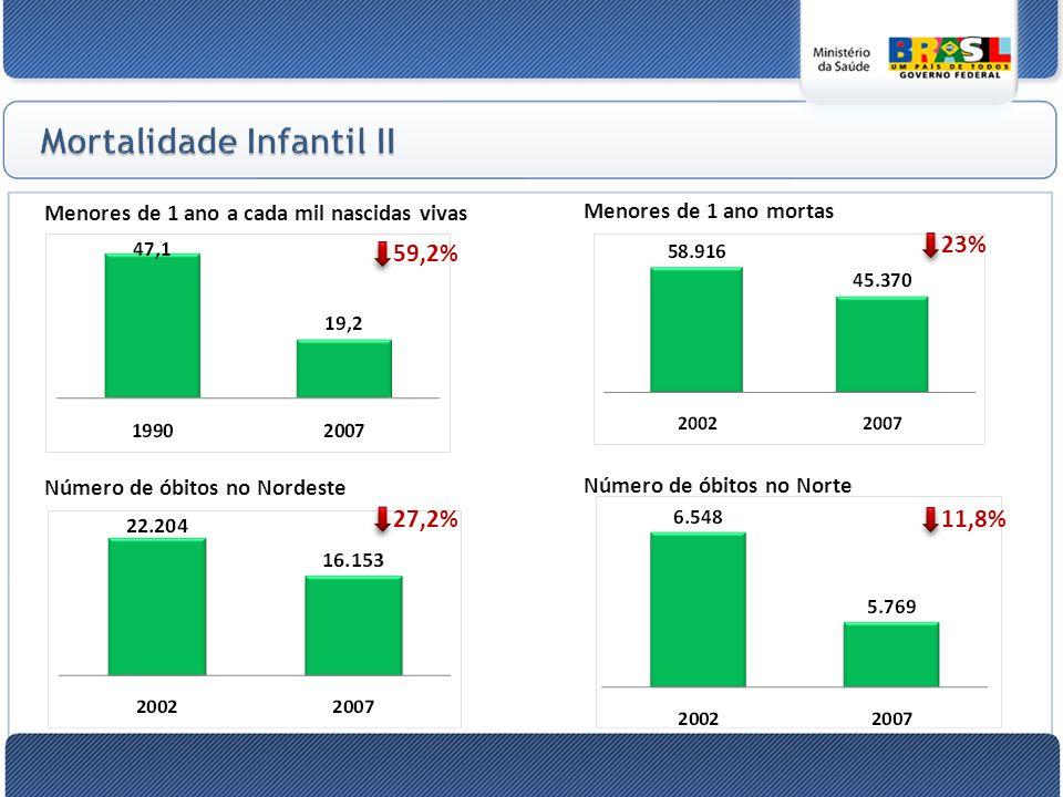 Mortalidade Infantil II