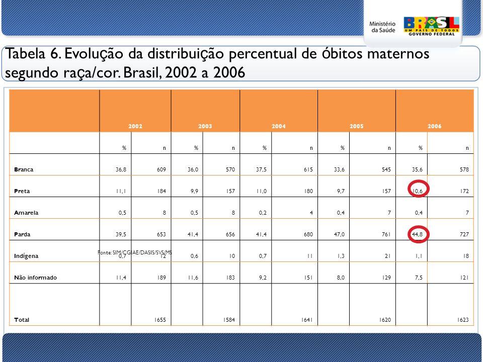 Tabela 6. Evolução da distribuição percentual de óbitos maternos