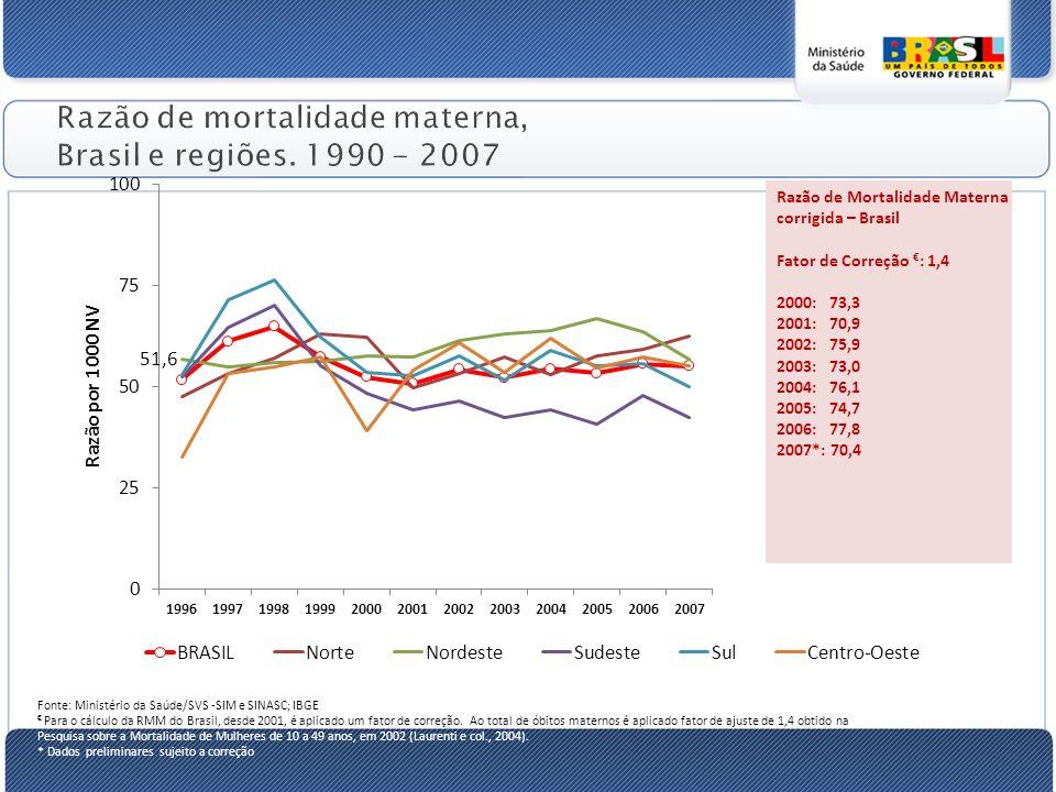 Razão de mortalidade materna, Brasil e regiões. 1990 - 2007