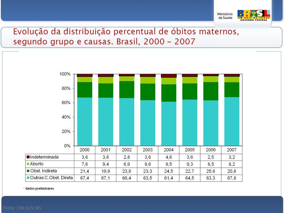 Evolução da distribuição percentual de óbitos maternos, segundo grupo e causas. Brasil, 2000 - 2007