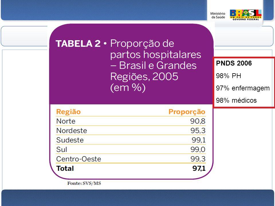 PNDS 2006 98% PH 97% enfermagem 98% médicos 44